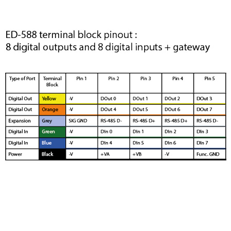 ethernet to 8 digital inputs and 8 digital outputs rs485 gateway ed 588 terminal block diagram