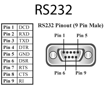US 235_RS 232_Pinout ultra 1 port rs232 usb to serial adapter us 235 brainboxes