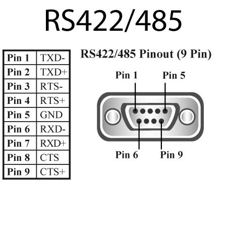 8 port rs422 485 usb to serial multi drop hub us 601 brainboxes us 601 rs 422 485 pinout