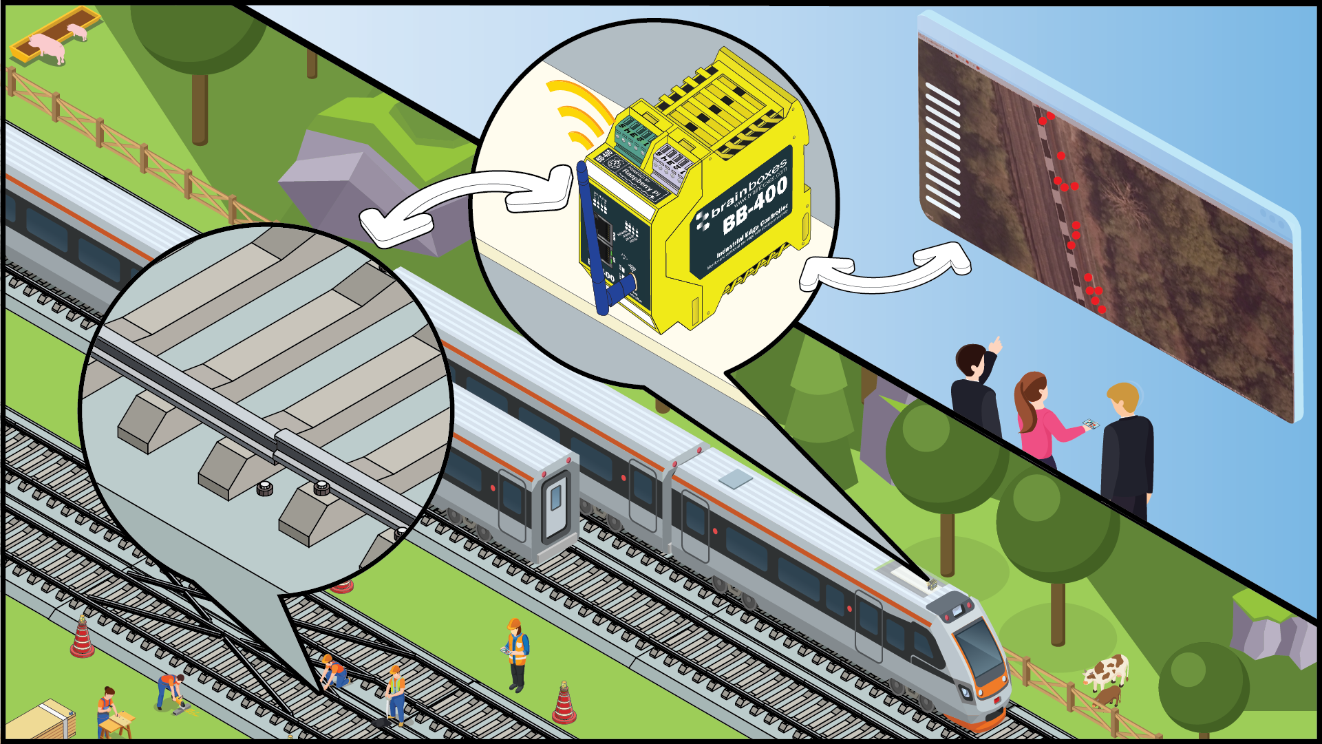 graphic detailing Brainboxes BB-400 industrial edge controller sending data from Govia Thameslink trains to head office