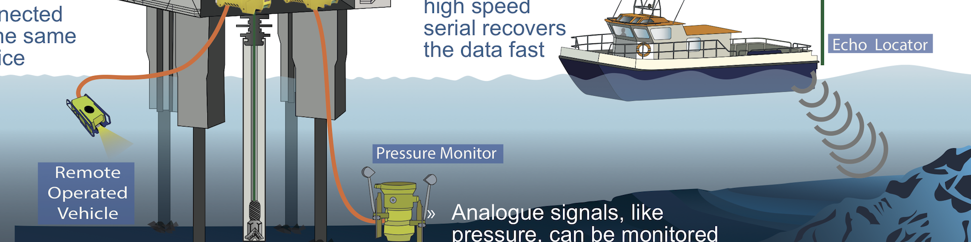 Brainboxes devices used in the maritime oil and gas industries