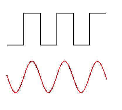 Digital compared to analog waveform